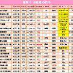 2020年神奈川県の桜花見名所と穴場の桜本数!見頃時期順はいつ?